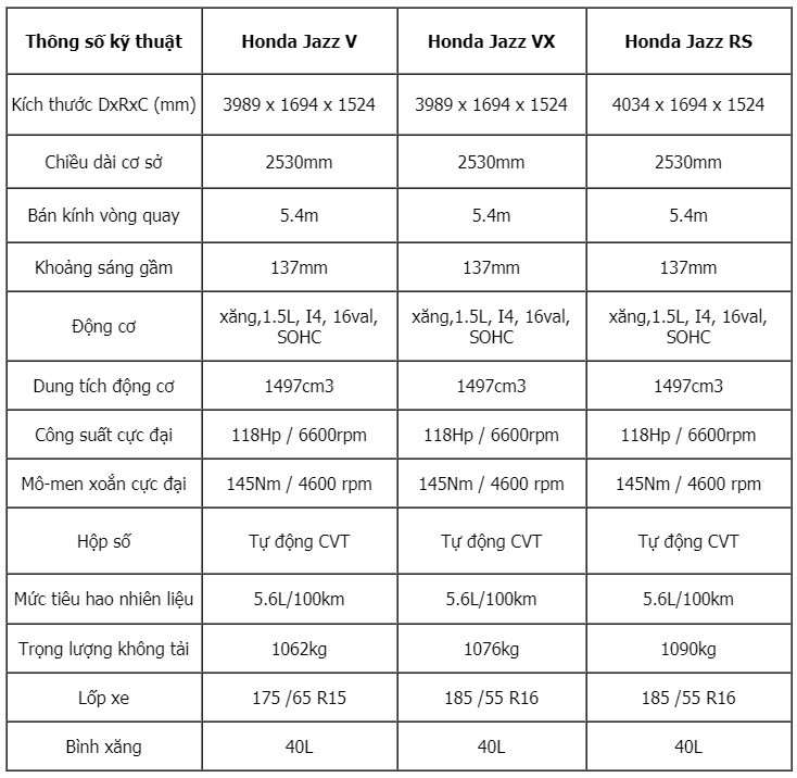 HONDA JAZZ 1.5 RS